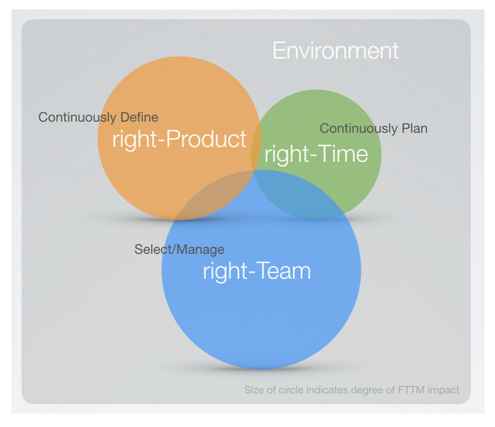 "The ""FTTM System"" is designed to deliver the right products (what customers want and value) at the right time."