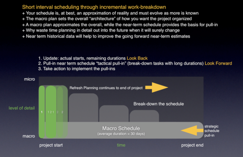 Macro to Micro Planning