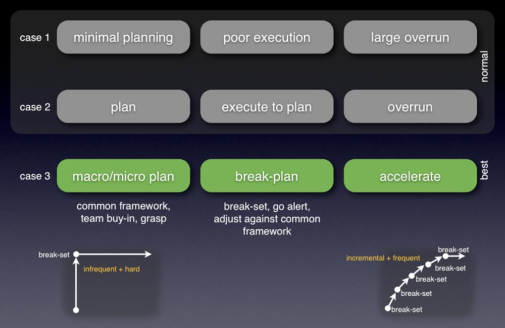 Plan, break-plan (set), re-plan… pull-in