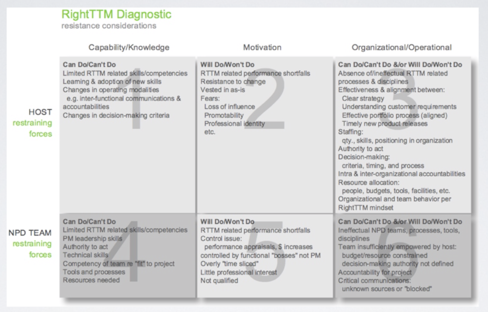 Time-to-market diagnostics resistance considerations.