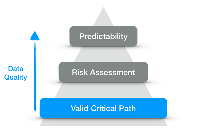 The path to schedule predictability