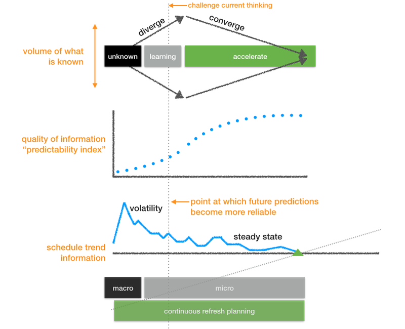 """Volume of what is known over time and the quality of information's """"predictability index"""""""