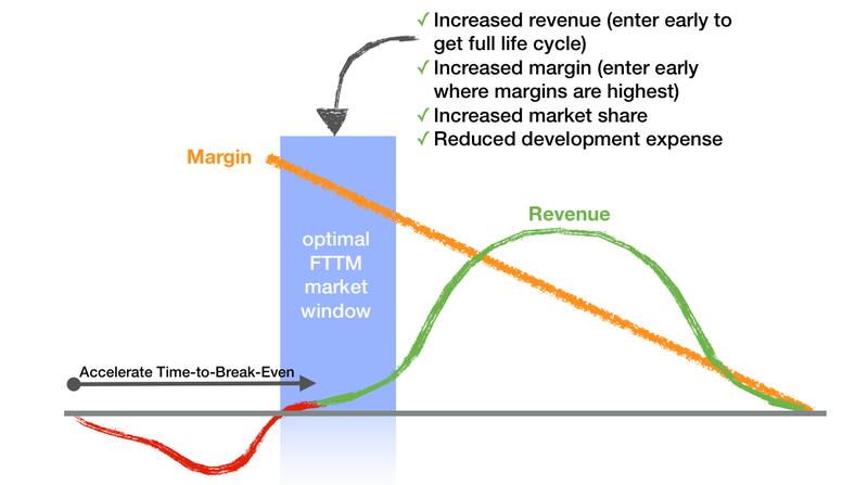Established company cost of delay model drivers - fast revenue