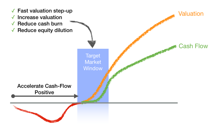 Start-up cost of delay model drivers - fast valuation