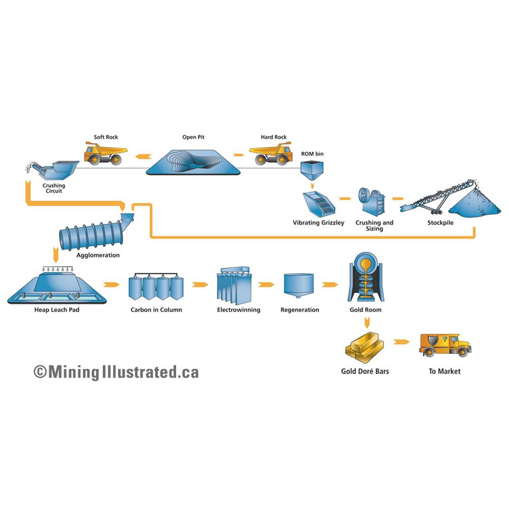 gold mining flow chart jpg