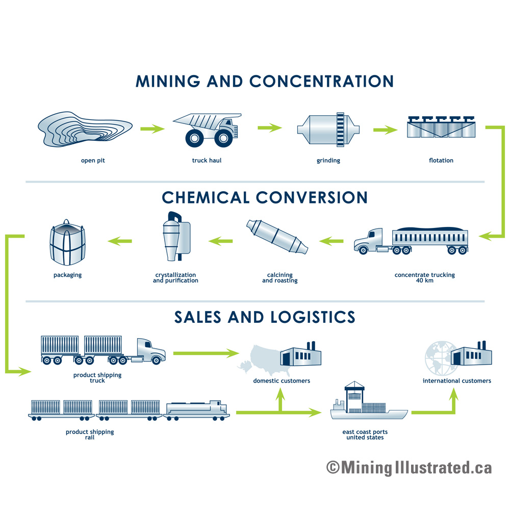Mining Conversion and Logistics Flowsheet.jpg