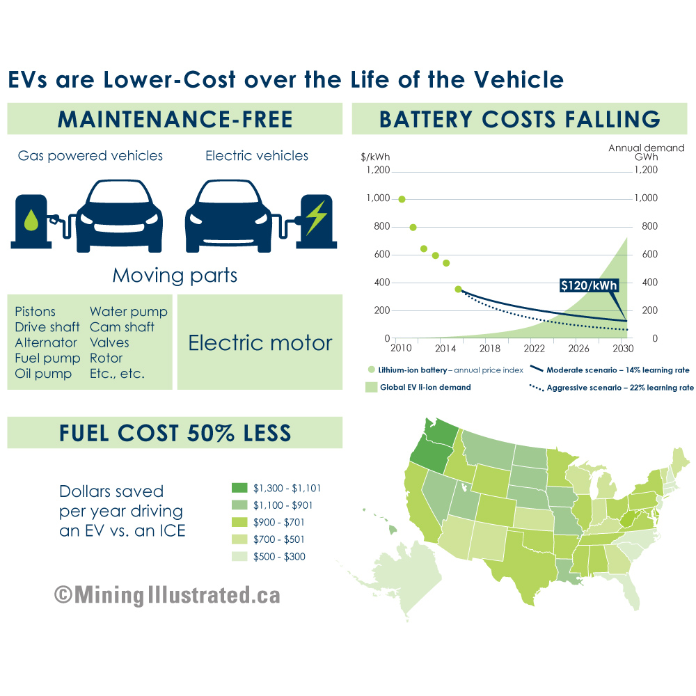 EV cars and butteries infographics.jpg