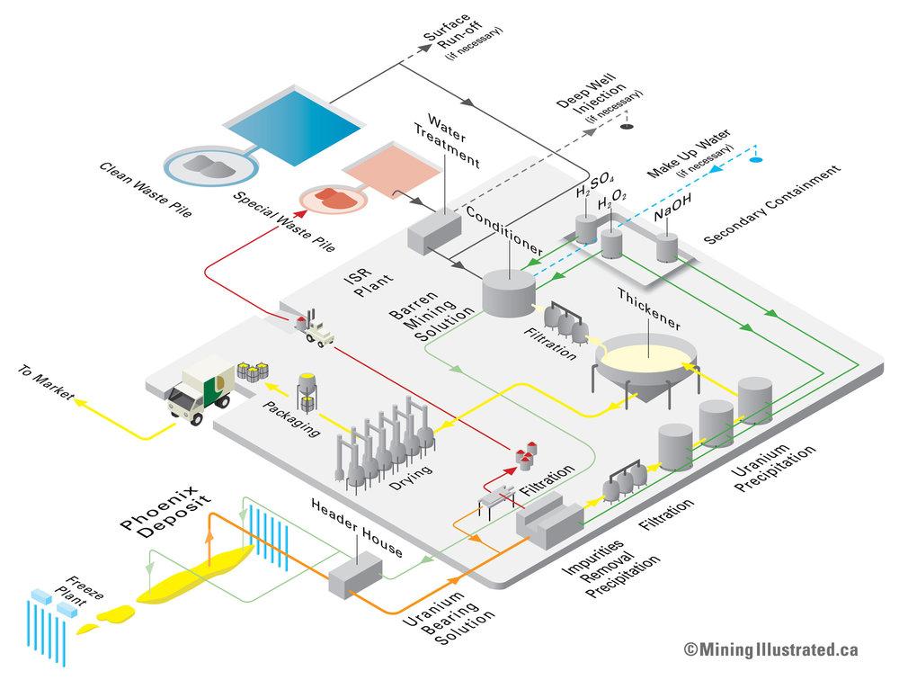 In-Situ Processing Plant Flowchart.jpg