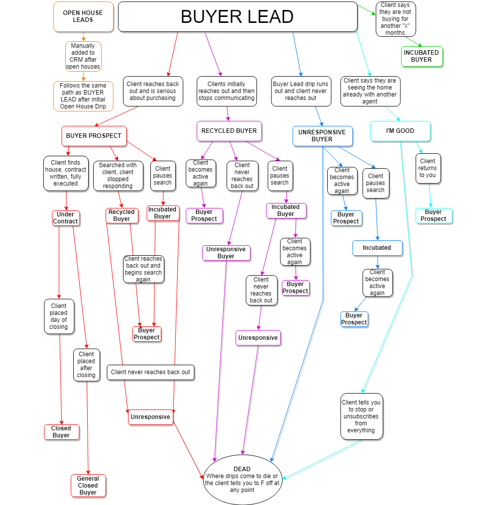 Buyer_Lead_Flow_Chart_1000px.png