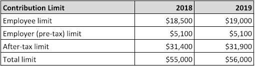 Table 1. 401k Contribution Limit