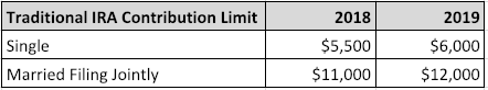 Table 2. Traditional IRA Contribution Limit.