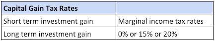 Table 3. Capital Gain Tax Rates