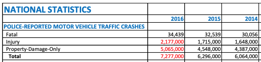 Source: NHTSA.org - Traffic Safety Facts Annual Report, 7/03/2018