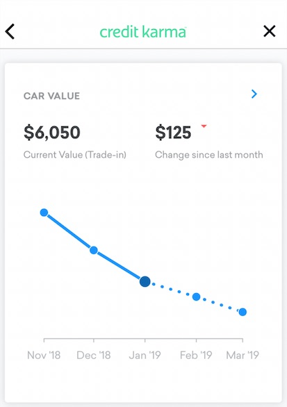 I get the re-sale value from Credit Karma (as screen-captured above) or KBB.com