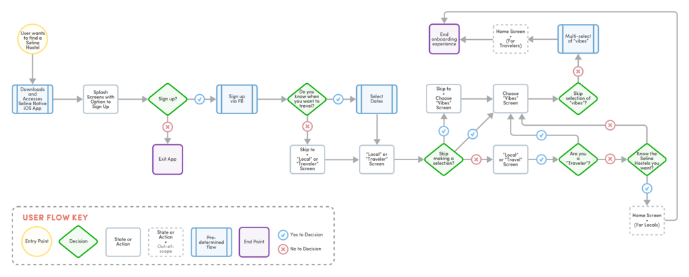 selina-onboarding-flow@2x.png