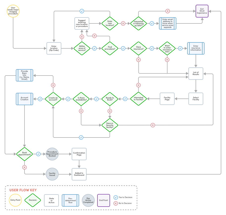 stroll-ux-consolidated-flow.png