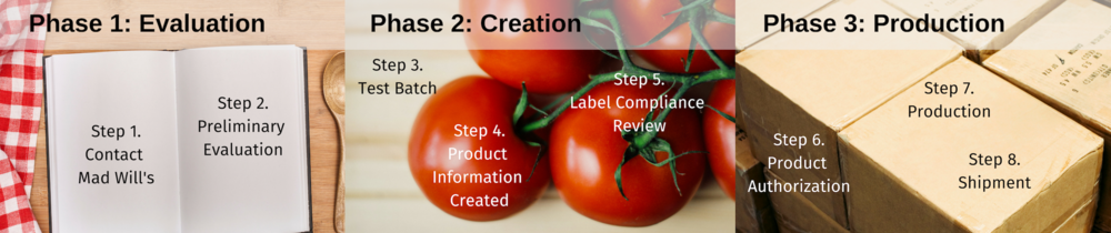 Phase 1: Evaluation. Step 1: Contact Mad Will's. Step 2: Preliminary Evaluation. Phase 2: Creation. Step 3: Test Batch. Step 4: Product Info Creation. Step 5: Label Compliance Review. Phase 3: Production. Step 6: Product Authorization. Step 7: Production. Step 8: Shipment