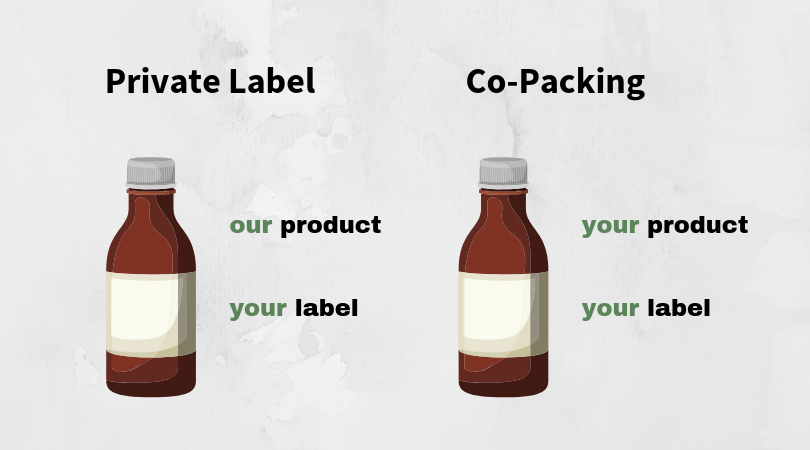 Private Label: Our product with your label. Co-Packing: Your product with your label.