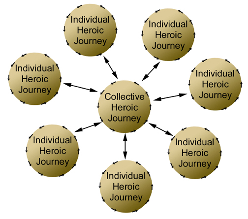 Each person's personal heroic journey contributes to the collective heroic journey of the organization and vice versa.