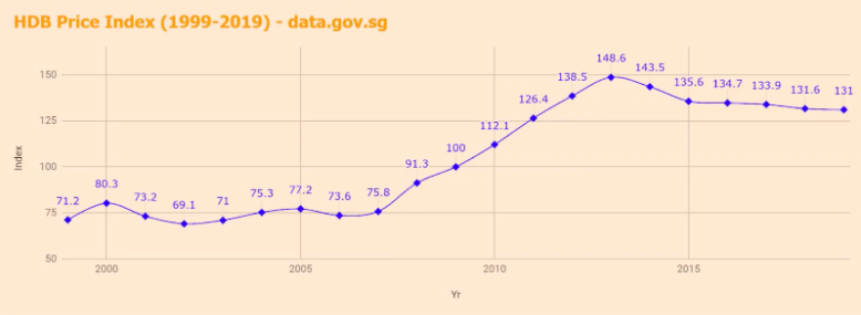 HDB Price index END GAME.PNG