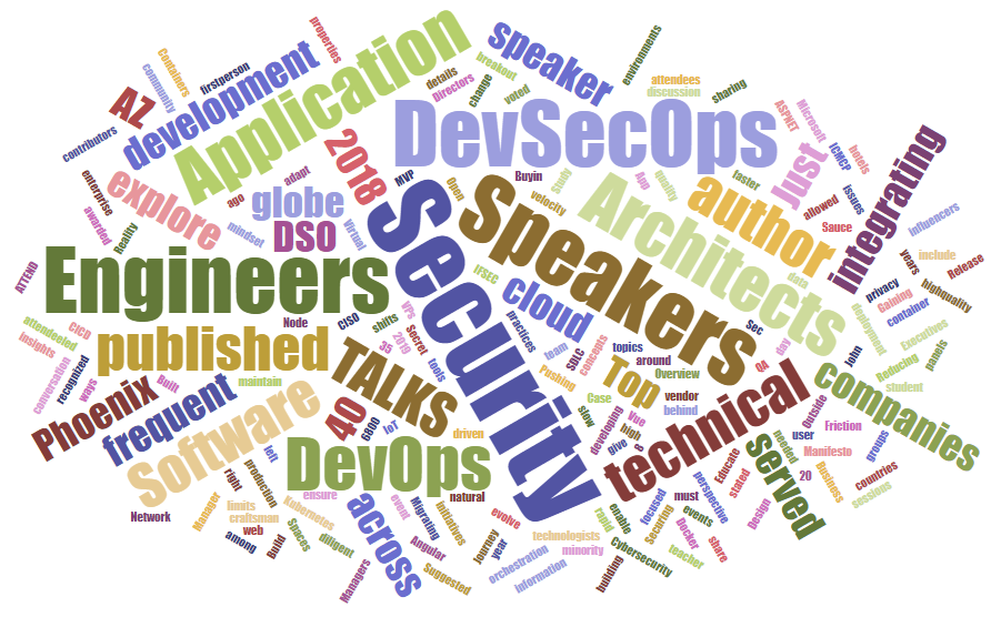 The word cloud for the eventbrite registration page