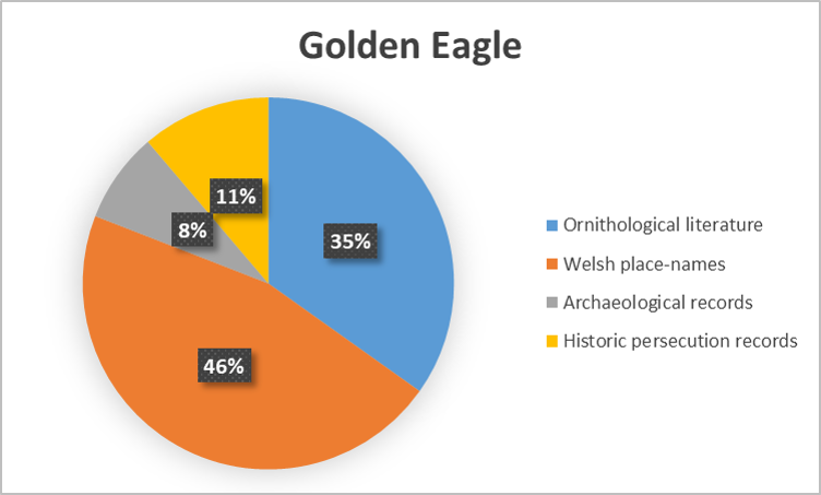 Golden EagleType.png