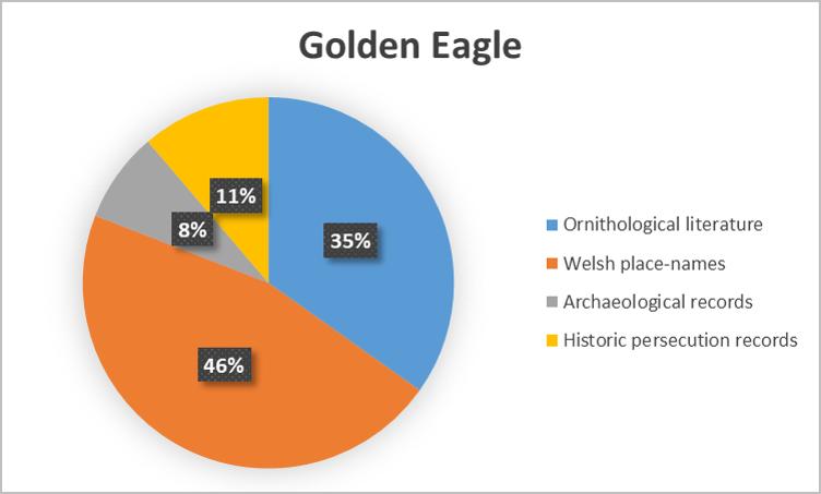 Golden EagleType.png