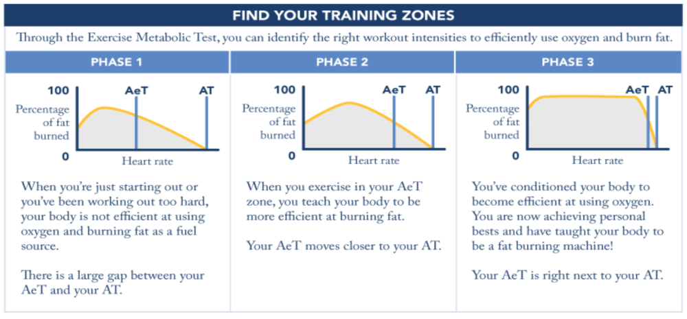 How it's done-  During this assessment you will be on a treadmill. The intensity of the exercise is gradually increased for 8-10 minutes taking you to your anaerobic threshold. You will be wearing a heart rate monitor chest strap and breathing into a mask while your optimal training zones are being pinpointed.