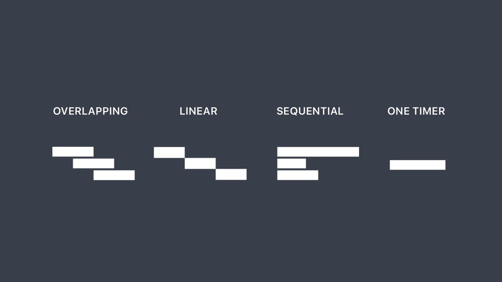 Diiing - Timing scenarios.jpg