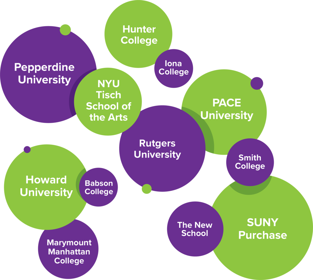 These are just some of the universities and colleges our students have recently been accepted to.