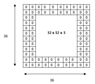 Fig. 6: Double Zero-padding for a 32x32x3 input tensor. - The resulting tensor is a 36x36x3 padded tensor. Applying a 5x5x3 filter on it will return an output of 32x32x3 tensor.Image from: website