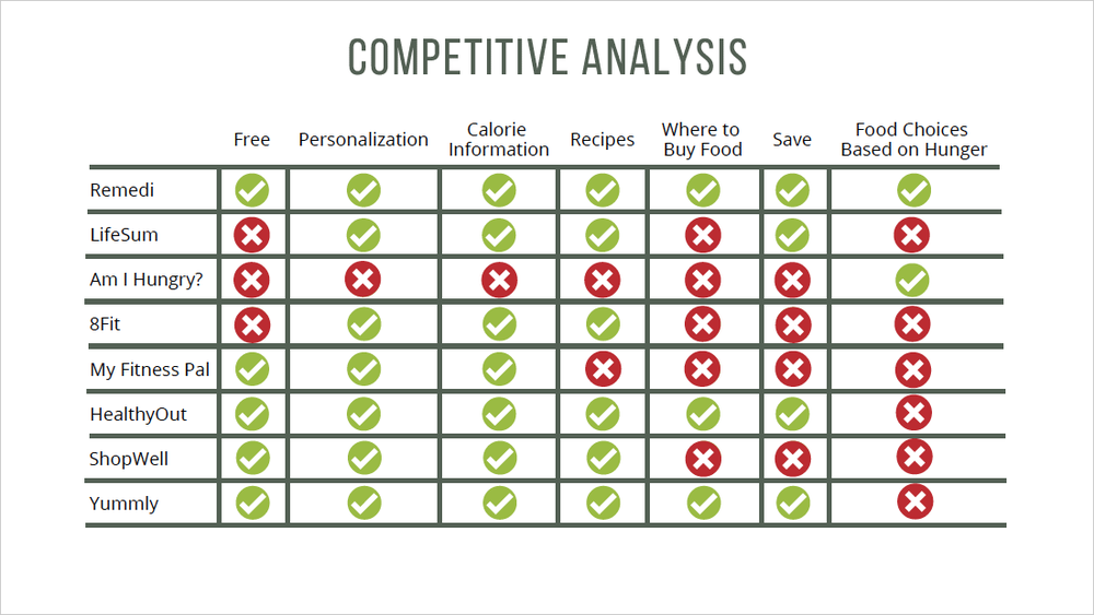 Remedi_Competitive_Analysis_Chart.png