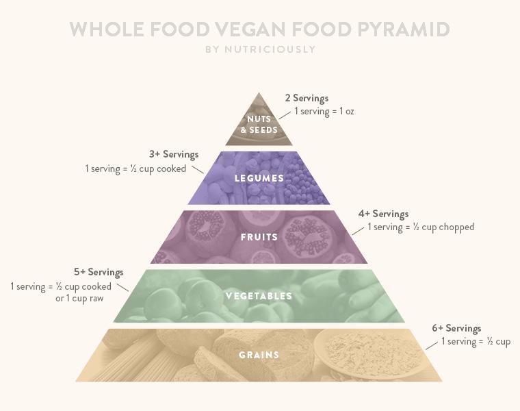 vegan_food_pyramid_by_nutriciously7.jpg