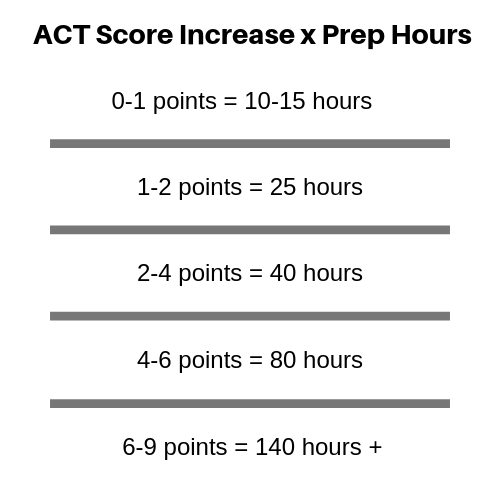 ACT Score Increase x Prep Hours.png