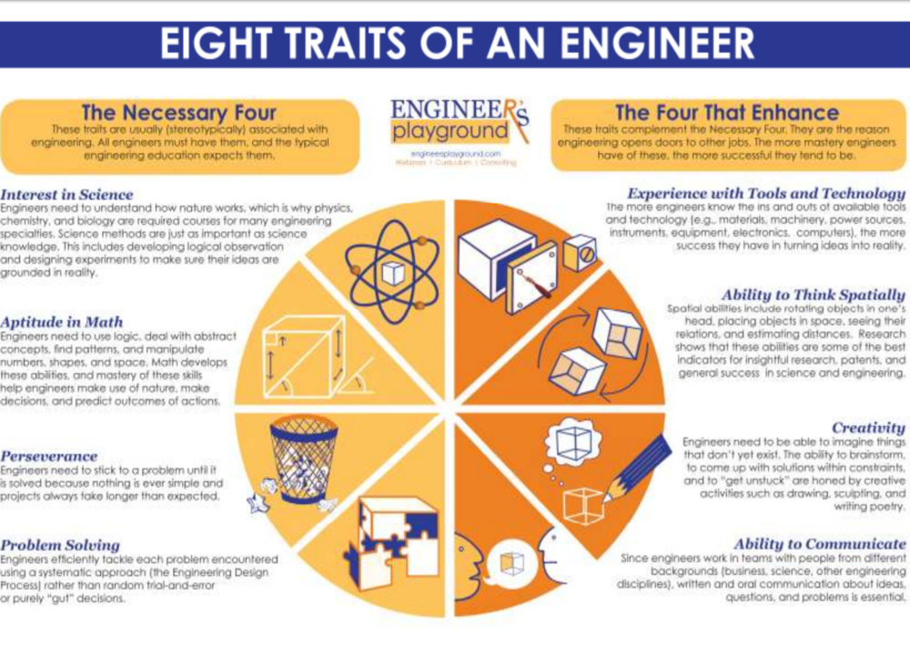 Eight Traits poster.PNG
