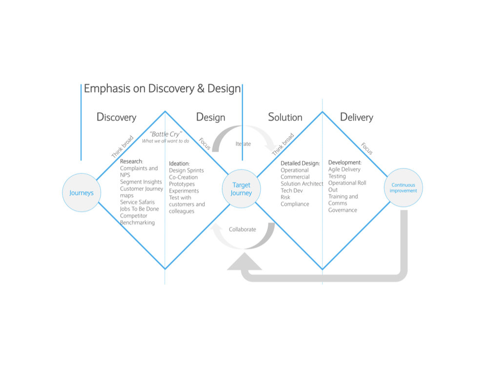 Barclays Design Methodology