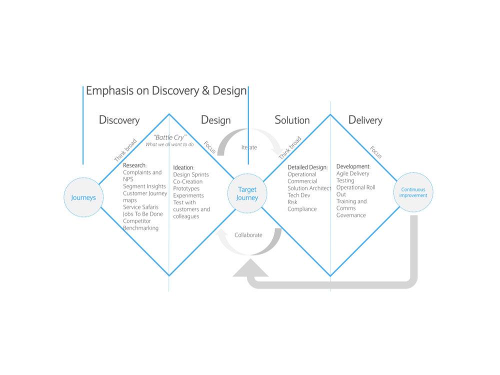 Barclays Design Methodology