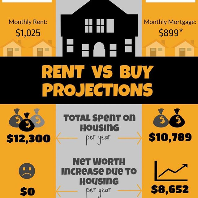 Why should you buy and not rent. . . Homes typically increase in value, build equity and provide a nest egg for the future. Your costs are predictable and more stable than renting because they're ideally based on a fixed-rate mortgage. The interest and property tax portion of your mortgage payment is a tax deduction. . . So what are you waiting for?  Call today for your Free Financial review  please comment & share below👇 . #buyingahome #realestate #realtor #sellingahome #realestateagent #newhome #dreamhome #realtorlife #firsttimehomebuyer #homebuyers #homesweethome #house #homesearch #househunting #homesforsale #houseforsale #homeownership #homebuying #firsttimebuyer #forsale #openhouse #mortgage #property #sellmyhouse #sellyourhome #homebuyer #realestateforsale #harrisburgpa #ipreview via @preview.app