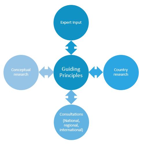 GP process model.png