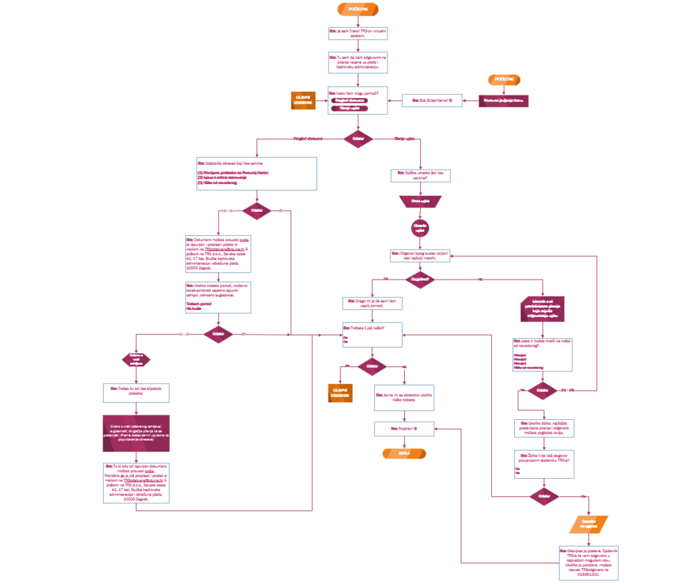 Flow-example.PNG