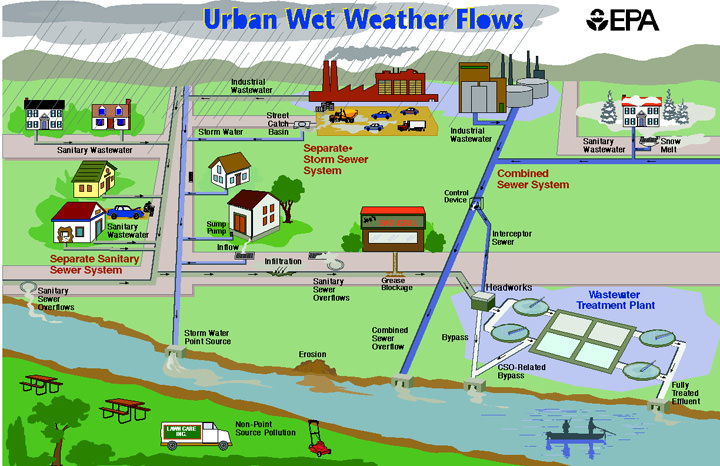 This graphic illustrates Metro Nashville's wastewater collection system – storm sewers, a separate sanitary system, and a combined sewer system – and how the system functions during extended rain events.
