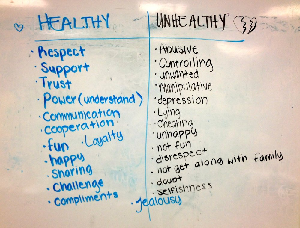 A list of healthy and unhealthy behaviors from one of the lessons