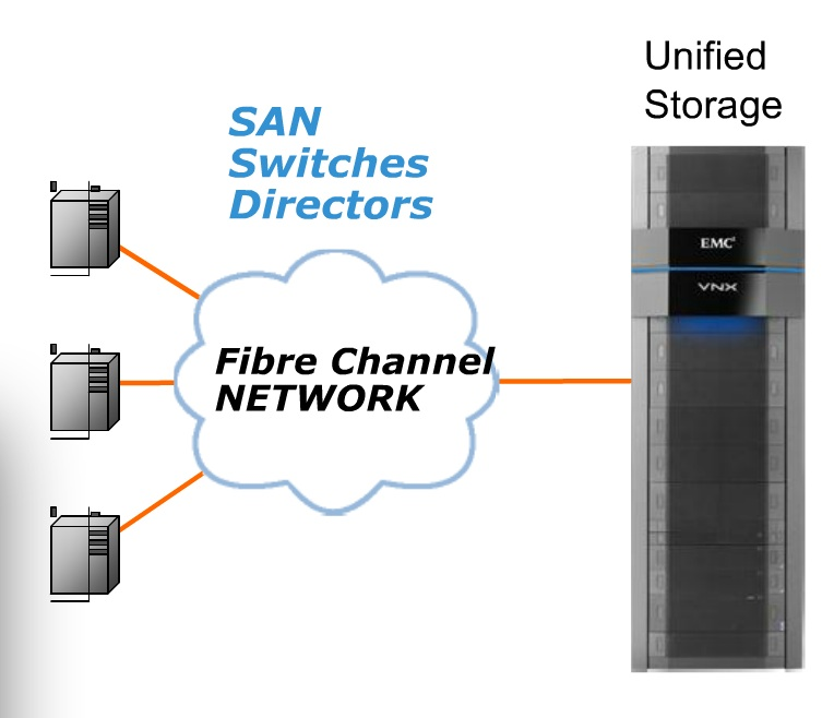 Storage Area Network(SAN) - • Complete Independence network for Storage• Direct Access to the Servers• No direct user access to the LUNs• Windows, Linux, UNIX• Protection, Efficiency, Interoperability, Monitoring