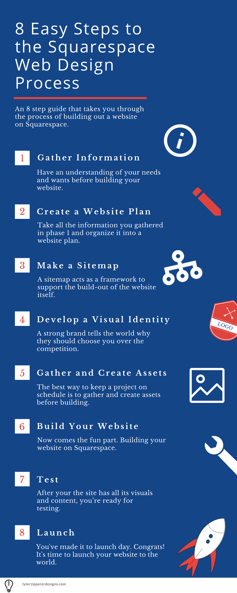 8 Steps to the Squarespace Web Design Process Infographic