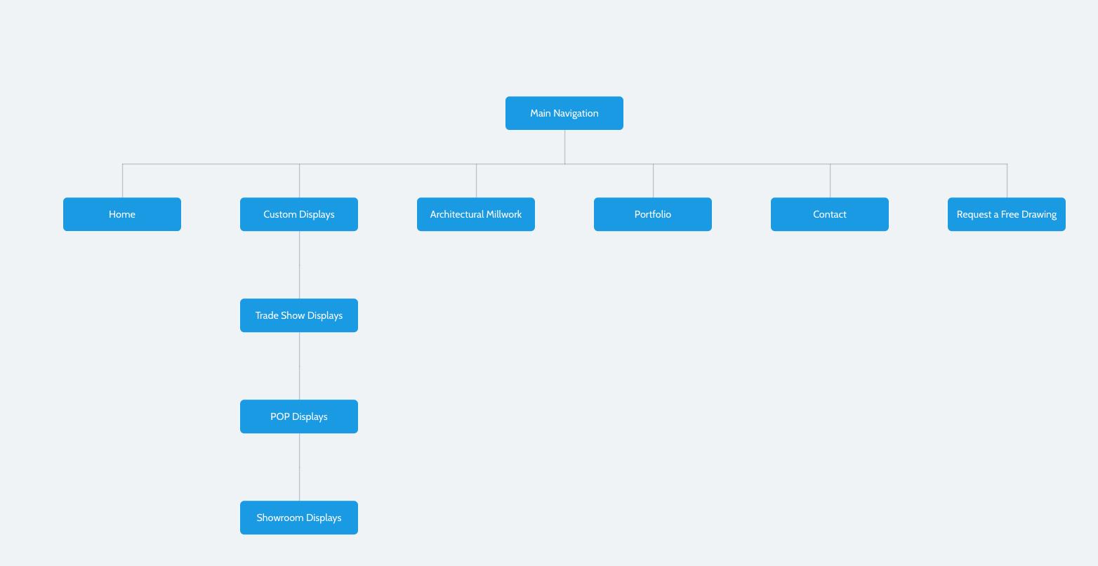 Sample Sitemap Made in MockFlow