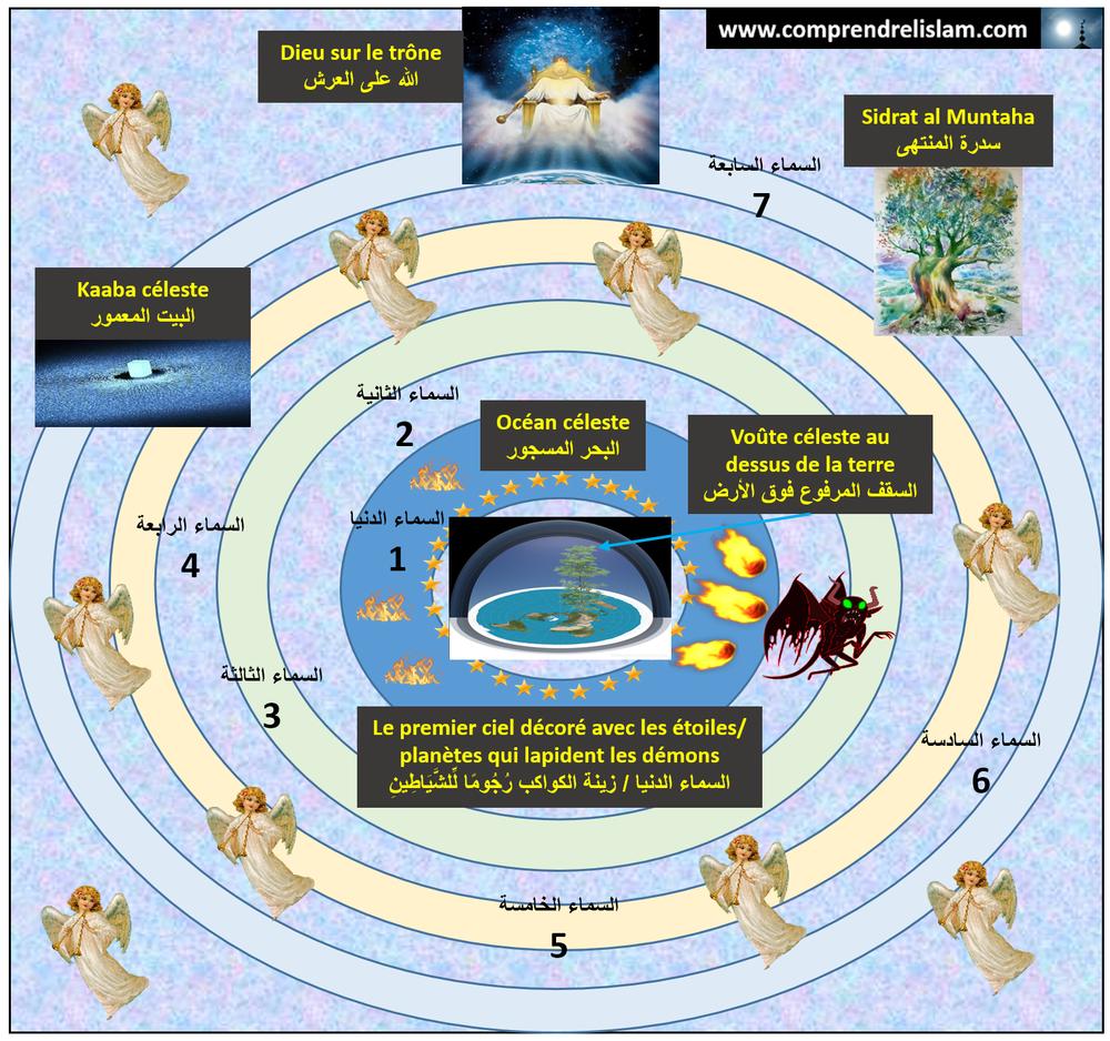 La Cosmologie selon le Coran