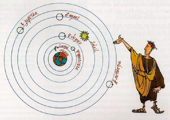 Modèle géocentrique de Ptolémée