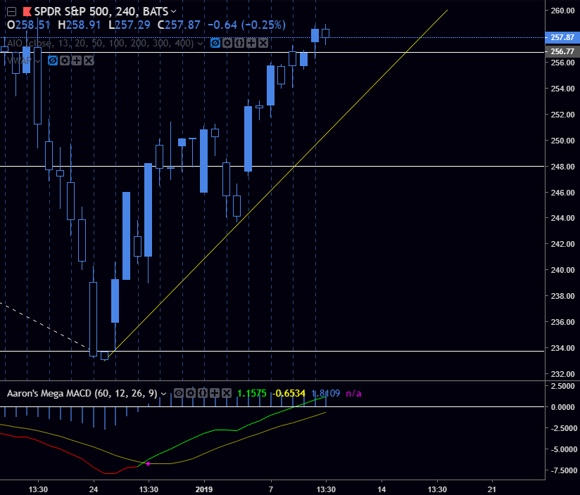 SPY - 259.05 resistancePre-market highPre-market low254.66 support251.40 supportTrendline (Yellow)