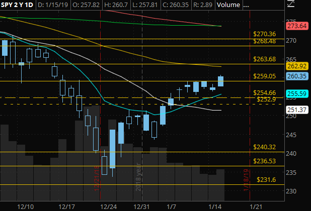 SPY Daily - 263.69 resistance262.92 (50 dma) resistance260.00 support259.05 support