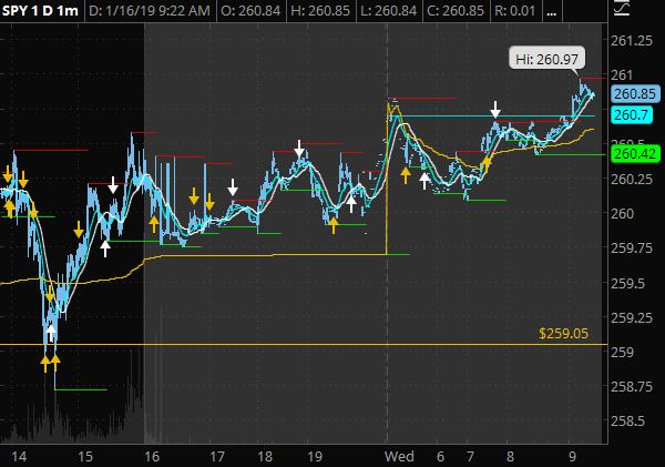 SPY 1min - 260.97 pre-market resistance260.00 pre-market average support